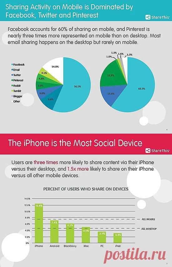 """iPhone признан наиболее """"социальным"""" устройство"""