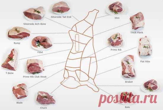 Виды стейков: самые популярные отрубы для стейка