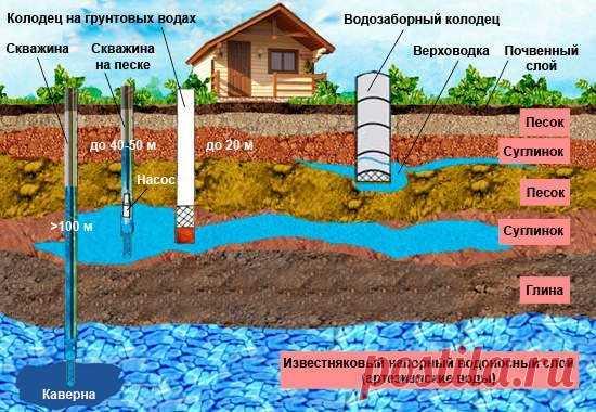 Налог на подземные воды: что ожидает владельцев частных домов и дачников с 2020 года