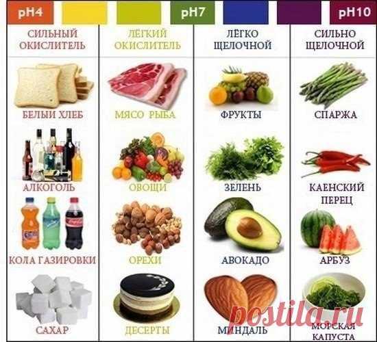 ¿Que productos se llaman agrio, y que alcalino? Como influyen sobre la salud de la persona.