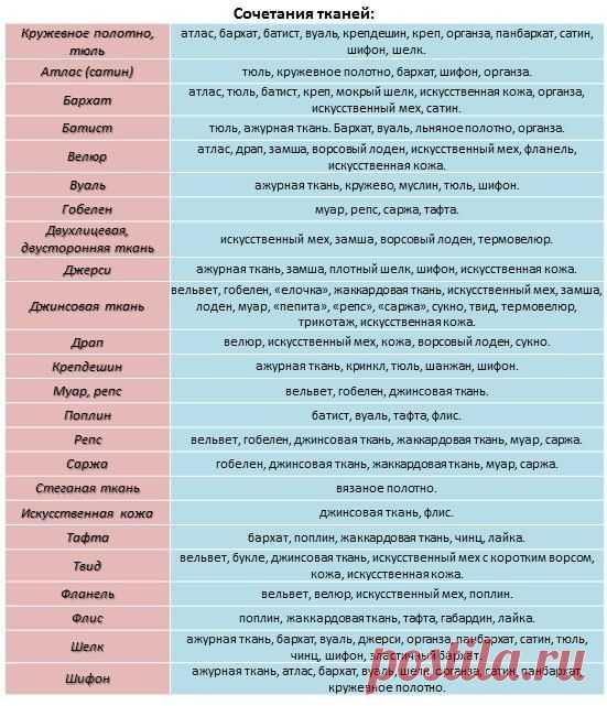Как сочетаются разные виды тканей — DIYIdeas