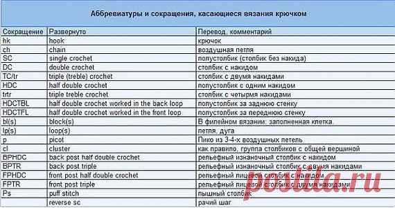 Аббревиатуры и их перевод для вязания по иностранным схемам / Вязание крючком для начинающих / PassionForum - мастер-классы по рукоделию