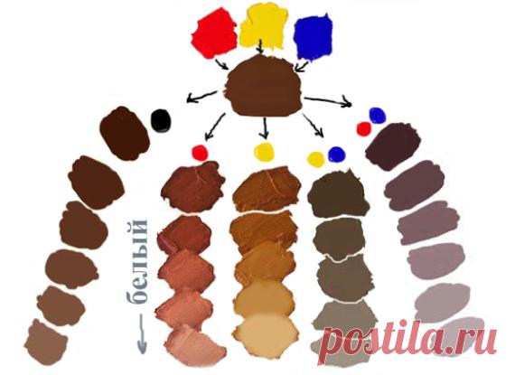 кто-то какие цвета смешать чтобы получить коричневый фото остаться наедине