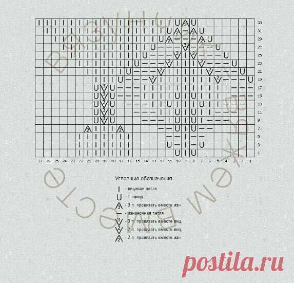 ТОП-30 красивейших узоров для вязания спицами | Факультет рукоделия | Яндекс Дзен