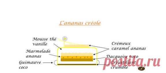 L'ananas créole