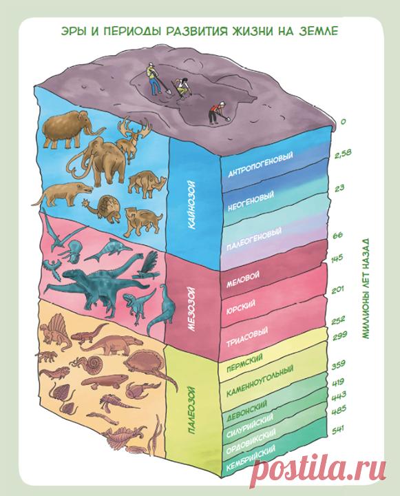 картинки геологические эры словам, она делала