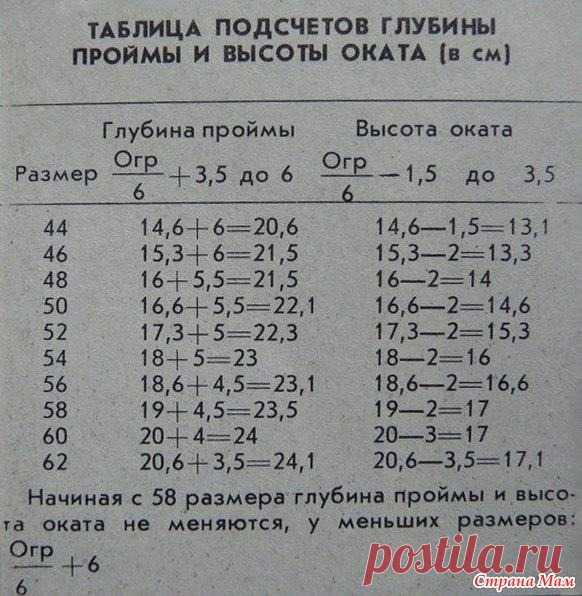 Таблица расчета глубины пройм и высоты оката рукава Расчёт и вязание пройм переда  Определите число петель в ширине проймы (отрезок АБ) и разделите это число на 4 равные части.