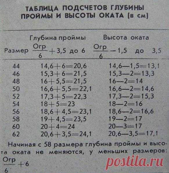 ЛЮБЛЮ ВЯЗАТЬ: Таблица подсчетов глубины проймы и высоты оката