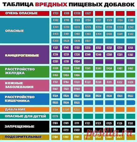 SWEET HOME   ВКонтакте Таблица вредных пищевых добавок