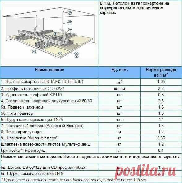 Таблица расхода гипсокартона и материалов на 1м2 потолка, стены и перегородки.