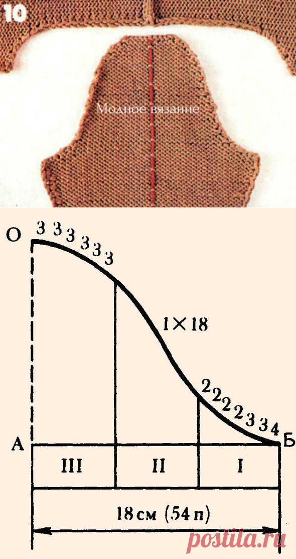 расчет и вязание горловины скосов плеча оката рукава и проймы по