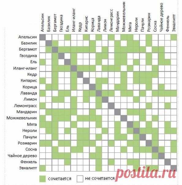 Таблица сочетания эфирных масел