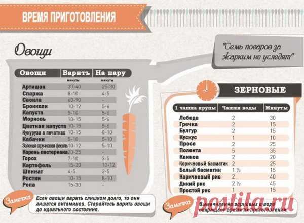 Шпаргалка для кухни: время приготовления.