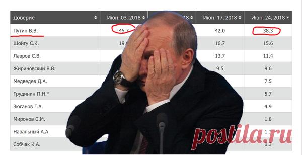 Скоро Путину придется выбирать. Народная любовь или Пенсионная реформа. | Моя Страна советов | Яндекс Дзен