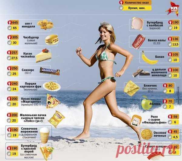 Ложь о питании, которой люди верят | Путь к здоровью | Яндекс Дзен