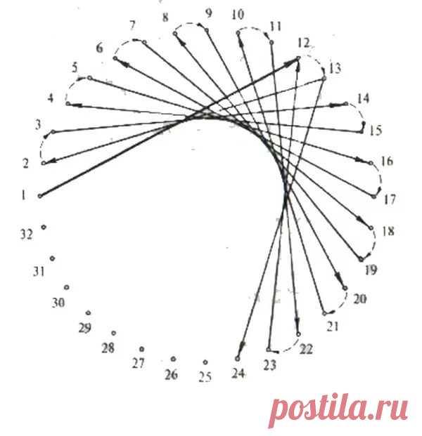 схемы вышивки в технике изонить с цифрами: 13 тыс изображений найдено в Яндекс.Картинках