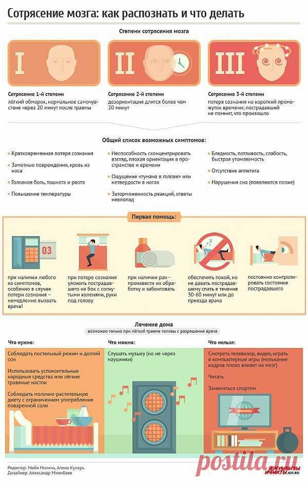Сотрясение мозга: как распознать и что делать http://aif.mirtesen.ru/blog/43591141018