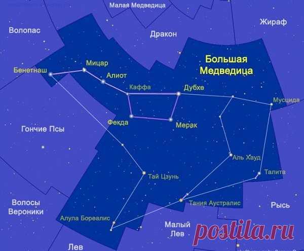 Большая медведица созвездие, сколько звезд и их названия, легенда, как выглядит ковш большой медведицы осенью, схема созвездия