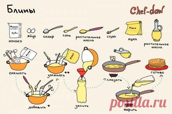 La receta en las estampas - los CREPES
