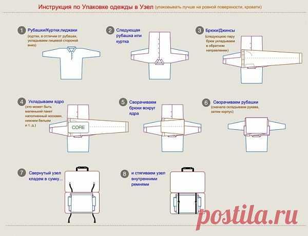 Как уложить вещи в чемодан так,чтобы они остались непомятыми / Лайфхаки / Модный сайт о стильной переделке одежды и интерьера