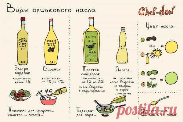 Виды оливкового масла.