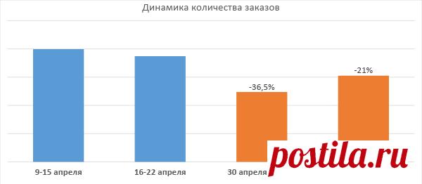 Исследование Alytics: в майские праздники российский бизнес теряет почти 30% заказов