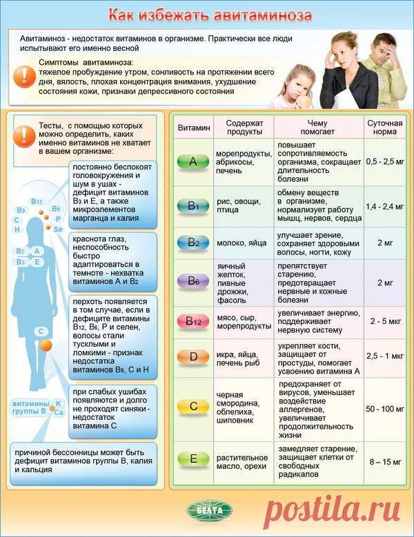 Как избежать авитоминоза