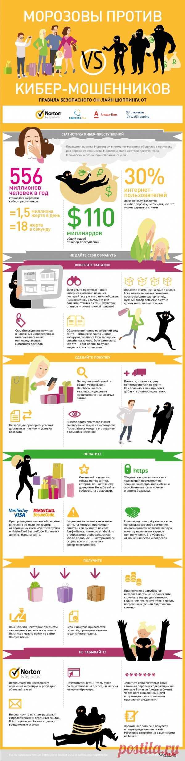 Las reglas de la seguridad de las compras en el Internet