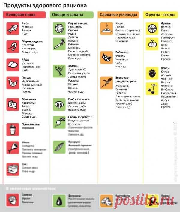 Здоровое питание меню  рацион правильного питания на неделю и его  составление 36cd9270ae2