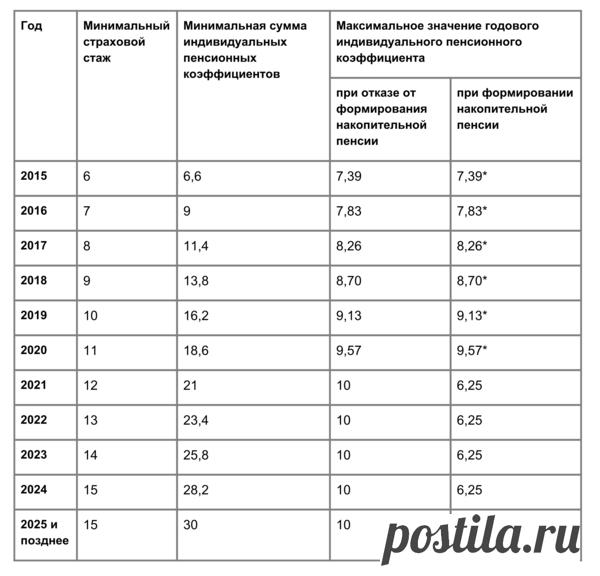Что такое пенсионные баллы? | ВЕТЕРАН ТРУДА | Яндекс Дзен