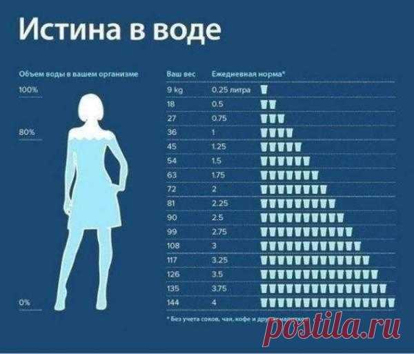 Сколько воды вам нужно выпивать в зависимости от веса