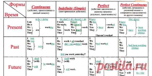 Выучить английский легко — Таблица-выручалочка!