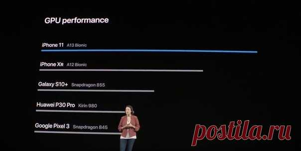 A13 Bionic в iPhone 11 значительно опережает A12 Bionic и просто разносит Snapdragon 855. Батарейка в iPhone 11 живёт на час больше, чем в iPhone XR. Скоро в продаже по цене от $699 (дату пока не назвали).