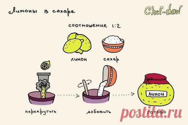 Лимоны в сахаре (Diy)