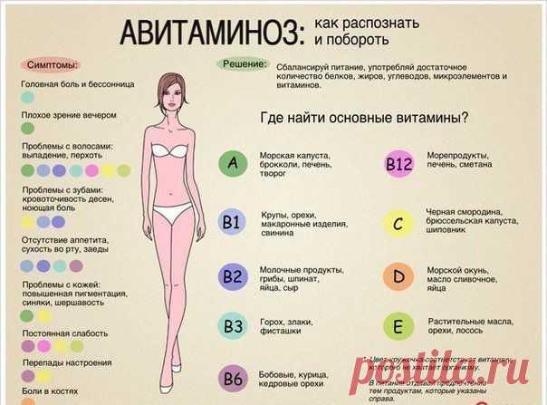 Авитаминоз .Как распознать и побороть.