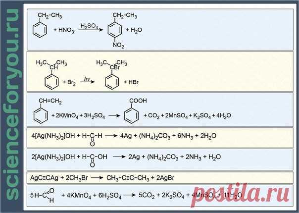 Сложные органические реакции из цепочек и задач реальных ЕГЭ по химии