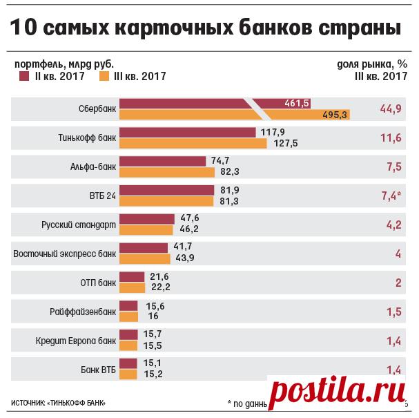 Долг россиян по кредитным картам вырос на 58 млрд рублей в третьем квартале 2017 года