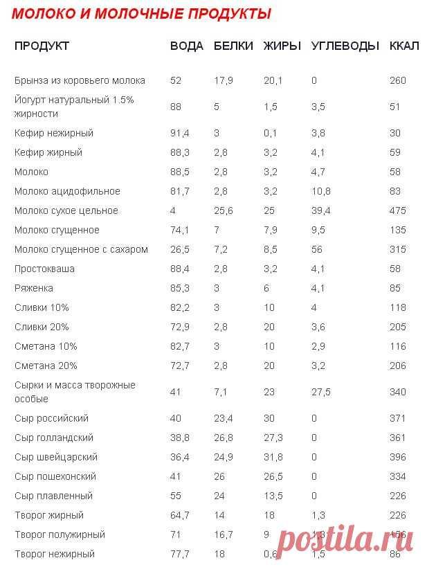 Таблица калорийности и калорийность продуктов питания   Стройная фигура и Здоровый образ жизни