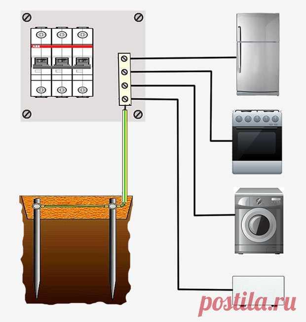 Заземление в частном доме своими руками | Идеи домашнего мастера