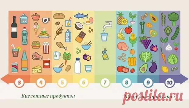 Что такое кислотные и щелочные продукты, и как они влияют на наше здоровье