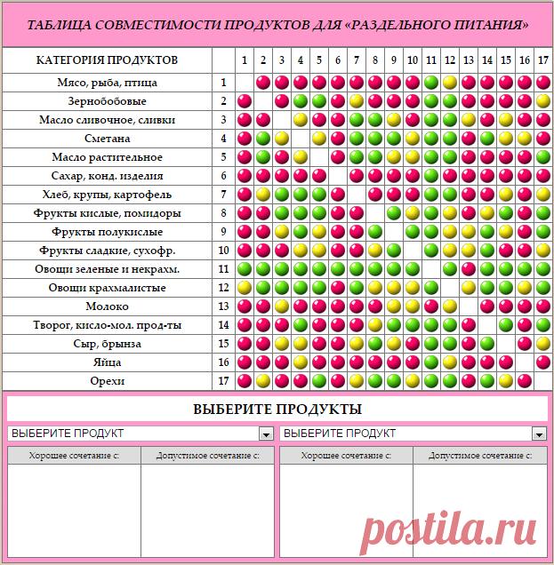 раздельное питание для похудения таблица продуктов