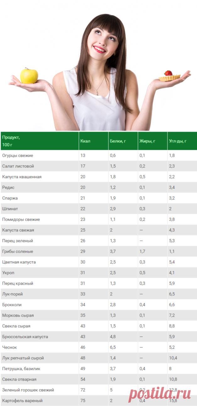 таблица воды для похудения