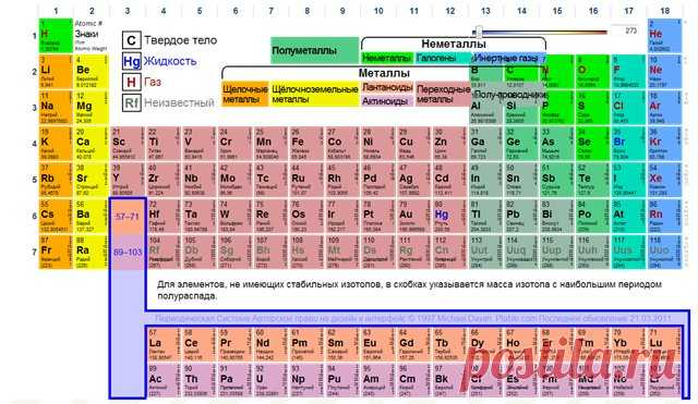Интерактивная периодическая система химических элементов