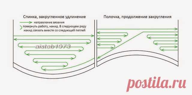 Схемка поворотов для плавного удлинения спинки укороченными рядами.