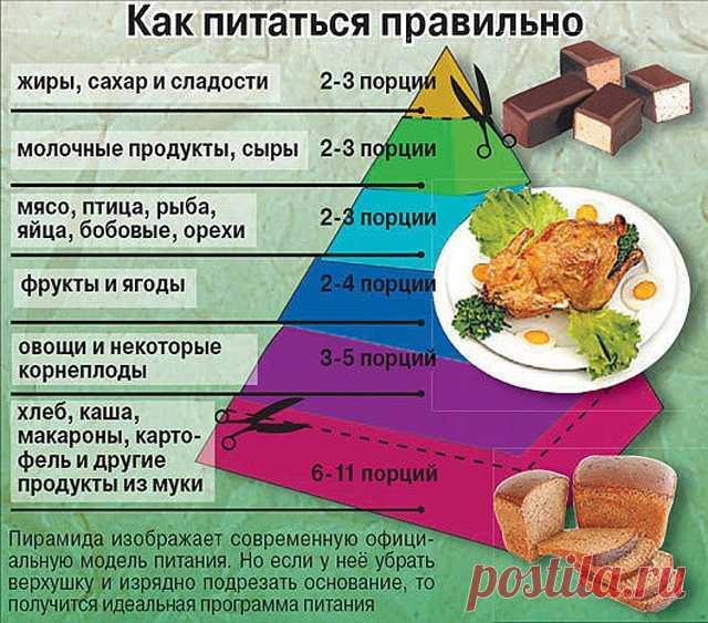 23da36a982f9 Правильное питание для похудения - примерное меню на неделю 1200 ккал, на каждый  день от