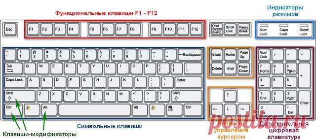 Загадочные кнопки F1 - F12 .Для чего они нужны и в чём их секрет