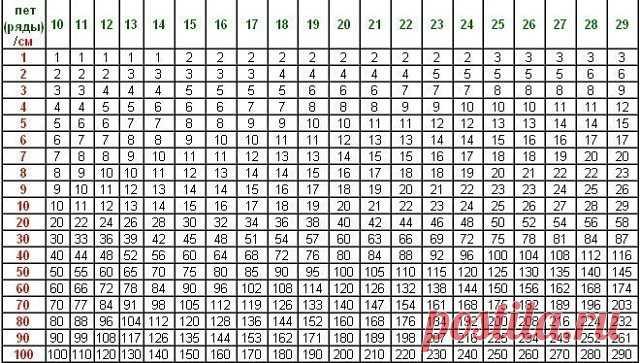 Таблица расчета плотности петель.