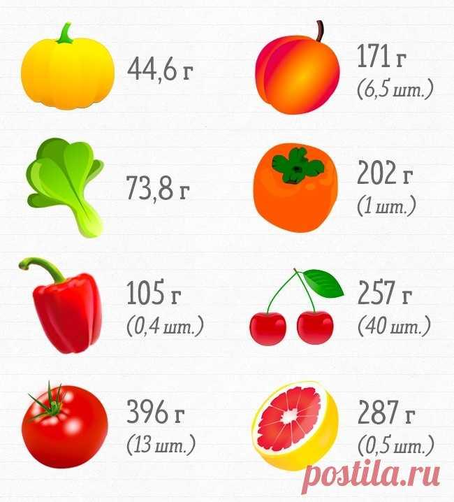 Сколько продуктов нужно съесть, чтобы получить суточную норму витаминов - Советы и Рецепты Всем известно, что фрукты иовощи полезно есть каждый день. Номало кто может сказать, сколько именно ихнужно употреблять, чтобы получить необходимые витамины. Кроме того, есть ряд витаминов, чей запас невозможно пополнить одними фруктами иовощами. Мыпосчитали, сколько икаких витаминов содержится вразличных продуктах исколько ихнужно съедать для дневной нормы. ВитаминА Витами...