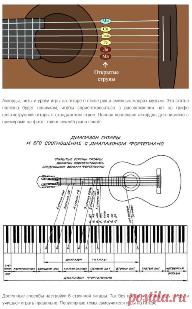 расположение струн на гитаре картинка