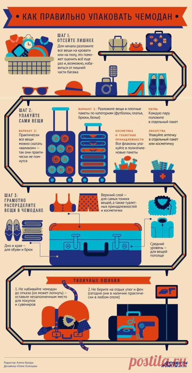 Как правильно собрать чемодан в дорогу | Мастер-классы в картинках